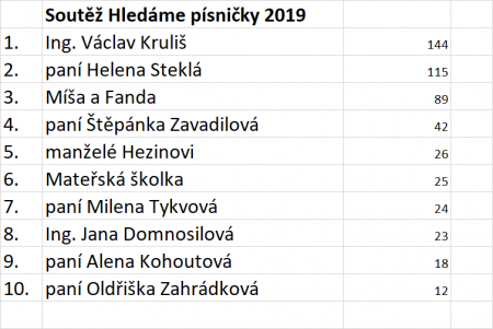 hledame-pisnicku-2019.png